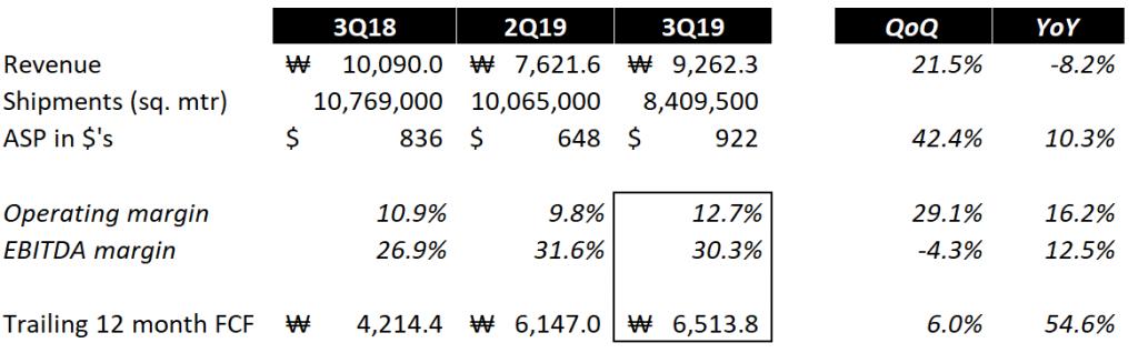 Samsung Display 3Q 2019 Earnings